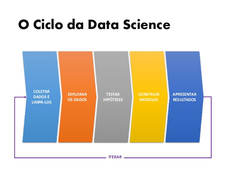 O ciclo da data science